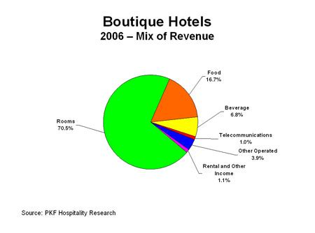Research Paper On Customer Satisfaction In Hotel Industry
